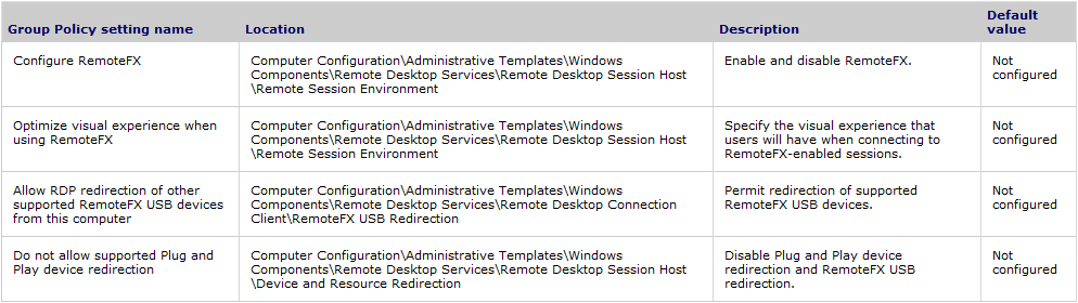 RemoteFX: delivers a full Windows user experience for