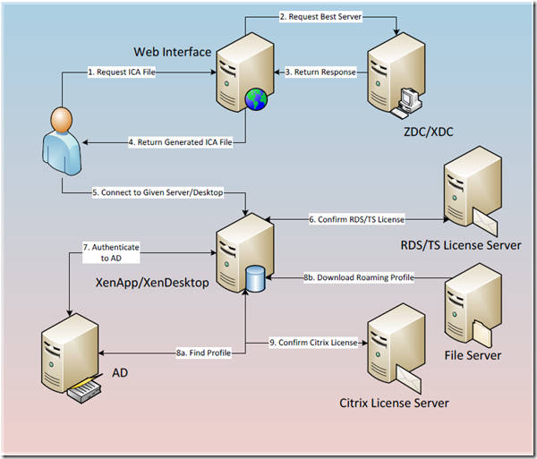How Xenapp Or Xendesktop Logon Process furthermore Azure Ad Connect The Staging Server likewise Types Of  puter  works moreover ponent rightopen likewise 2 worksrev1. on server diagram