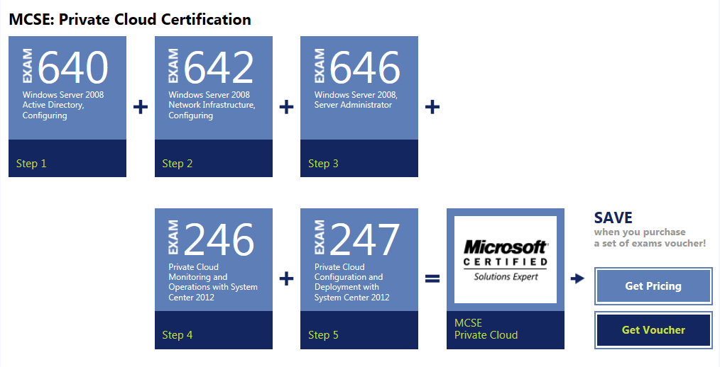 Microsoft Prometric Microsoft Private Cloud Certification Set Of